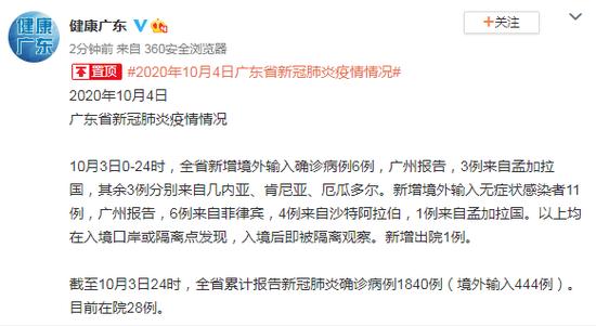 10月3日广东省新增境外输入确诊病例6例图片