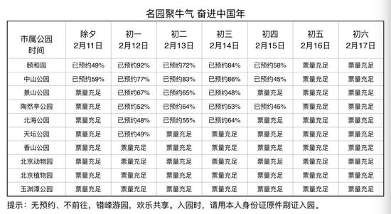 提醒!大年初一颐和园门票已预约92%,建议错峰游园图片