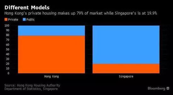▲香港和新加坡公共房屋比例;蓝色:公共房(图片来源:彭博社)