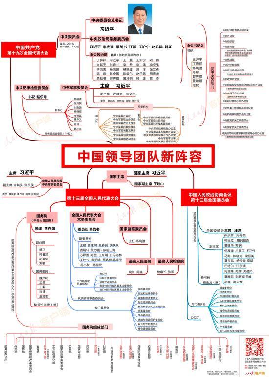 收好这张思维导图 了解中国领导团队新阵容