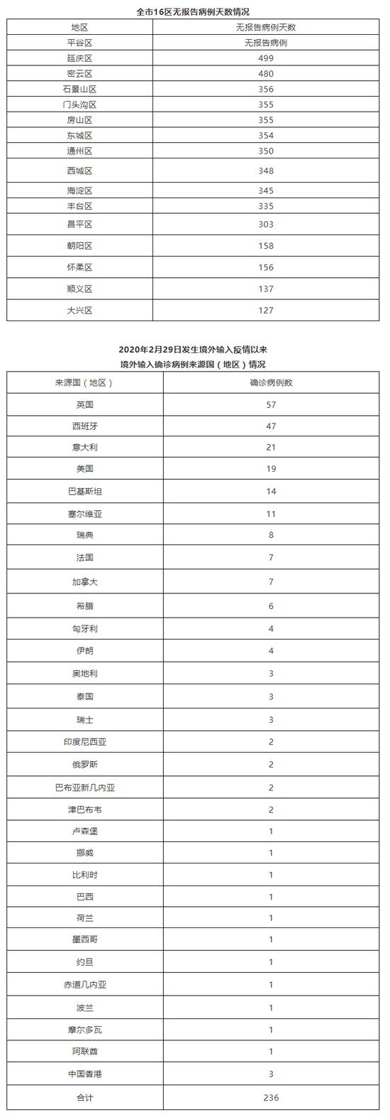 6杏悦月5日新增1例境外输入确诊病例和1例,杏悦图片