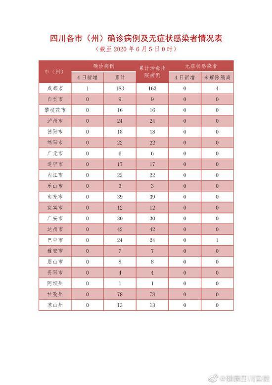 6月4日四川新型冠状病毒肺炎疫情最新情况图片