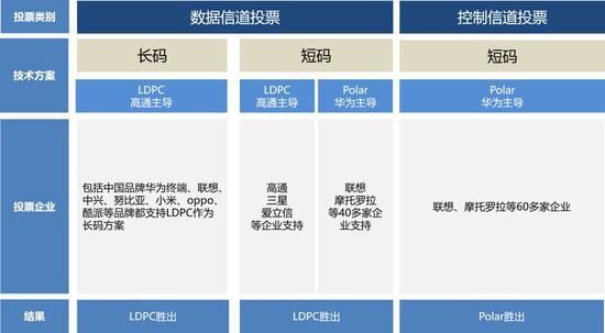 ▲3GPP的大会5G标准投票结果