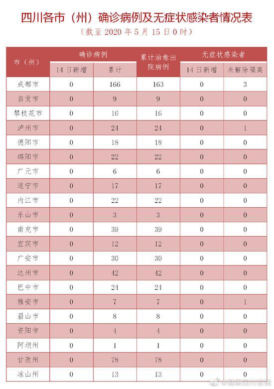 [摩天官网]5月14摩天官网日四川省新型冠状病毒图片