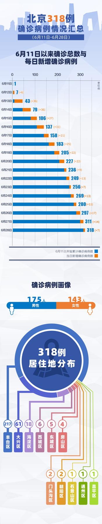 318例!北京确诊病例最新情况汇总,一图了解图片