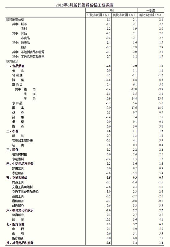 国家统计局:2018年3月份CPI同比上涨2.1%中国河北移动网上营业厅