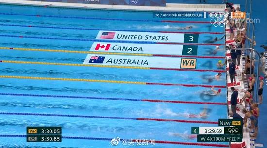 女子4×100米自由泳接力新世界纪录诞生