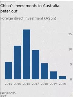 ▲ 2014年至2020年中国在澳投资数据(金融时报)