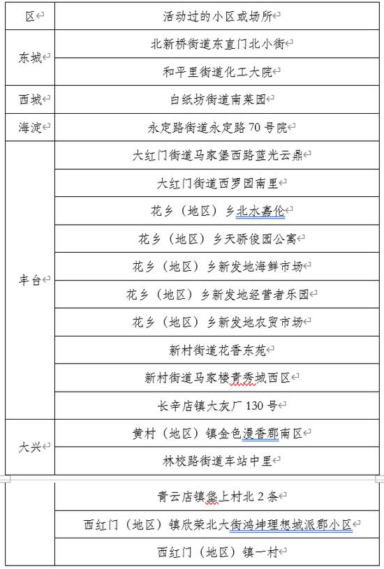 【天富官网】北京首次公布确诊病例涉及小天富官网区图片