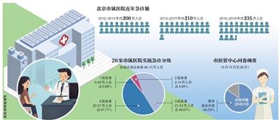 <b>北京20家医院急诊分级接诊46万人次:近半系非急症|抢救室|接诊|急诊分级</b>