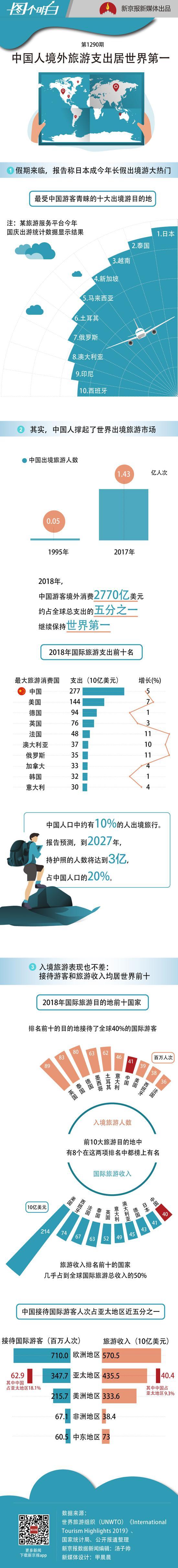 全世界哪里人最会玩?中国出境游人数支出全球第一