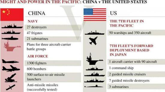 澳大利亚报纸统计的美国第七舰队、第七舰队驻日兵力和中国海空军实力对比,可见这其中驻日的第七舰队兵力处于被压倒的地位