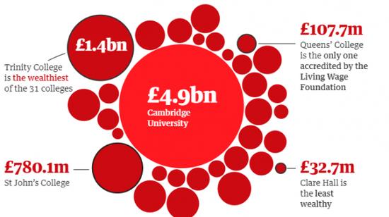 劍橋大學數據(圖片來自圖片來自《衛報》英文網)