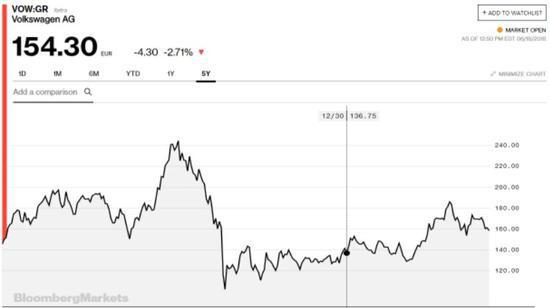 ▲大众过去5年间股价走势