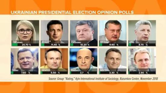 ▲烏克蘭多家民調機構此前的民調數據。圖據基輔國際社會學研究所
