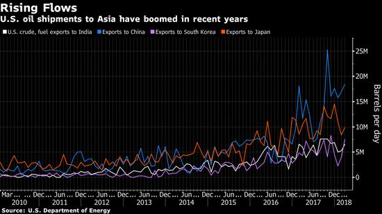 近年来,美国对亚洲的原油出口激增(图源:彭博社)