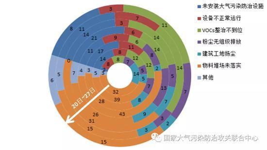 8月20日-27日,每日检查的部分主要问题汇总(环内数字代表问题数)