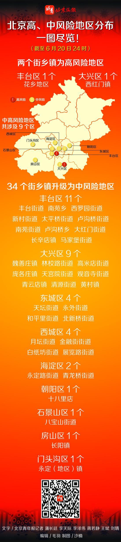 北京高、中风险地区分布一图尽览!图片