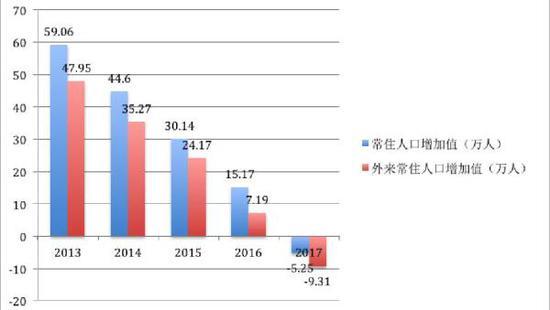 图表:2013年-2017年天津人口增加值(根据公开统计数据整理)