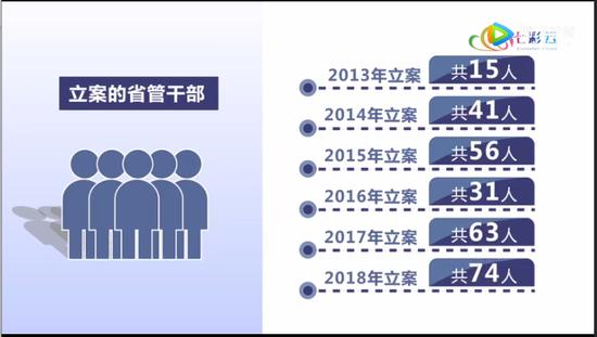 云南省纪委每年立案省管干部的数量,正是以秦光荣离任的2014年作为转折点. 《激浊扬清在云南》截图