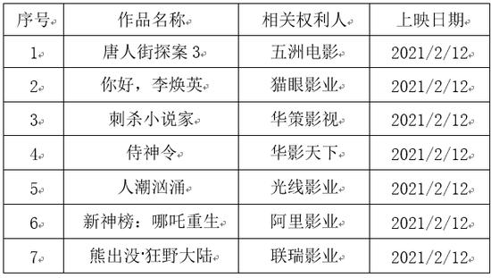 国家版权局公布2021年度第二批重点作品版权保护预警名单图片