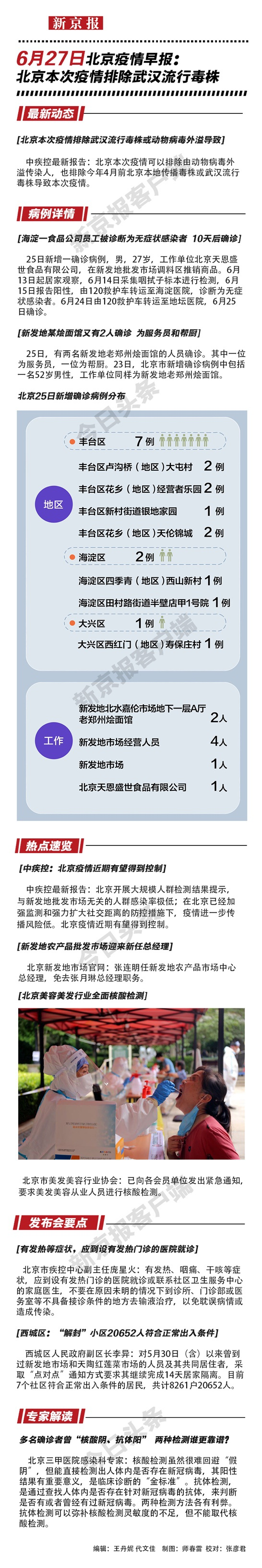 【天富官网】6月27日北天富官网京疫情早报图片