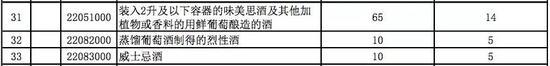 ▲国务院关税税则委员会关于调整部分消费品进口关税的通知