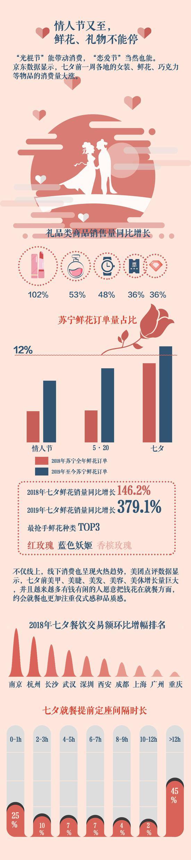 七夕日:酒店价格翻番还订不到 线上鲜花订单暴增|代购|京东