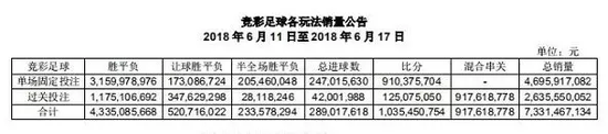 ▲上、下表分别为开赛前后一周的彩票销售额来源:中国体彩网