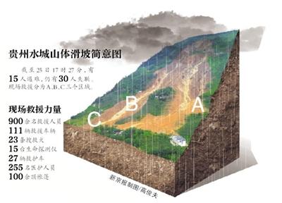 貴州水城山體滑坡:一家11口失聯 最小的2歲多