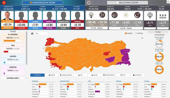 土耳其总统选举6名候选人的得票分布图