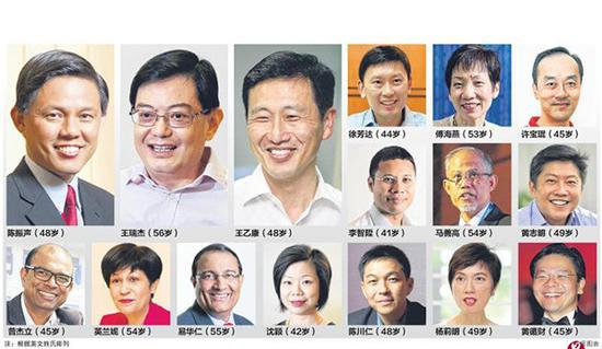 新加坡第四代领导团队