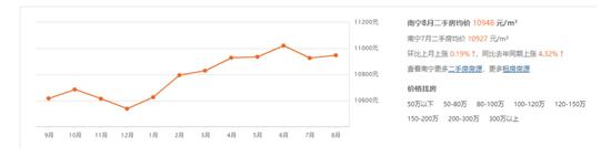 近一年来南宁二手房价格走势(数据来源:安居客)