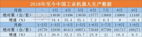 数据来源:中国国家统计局,观察者网制图