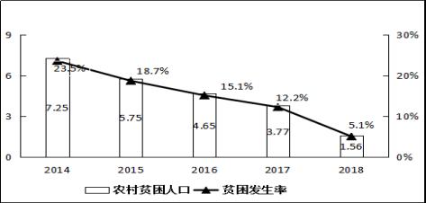 图片来源:《2018年独山县国民经济和社会发展统计公报》