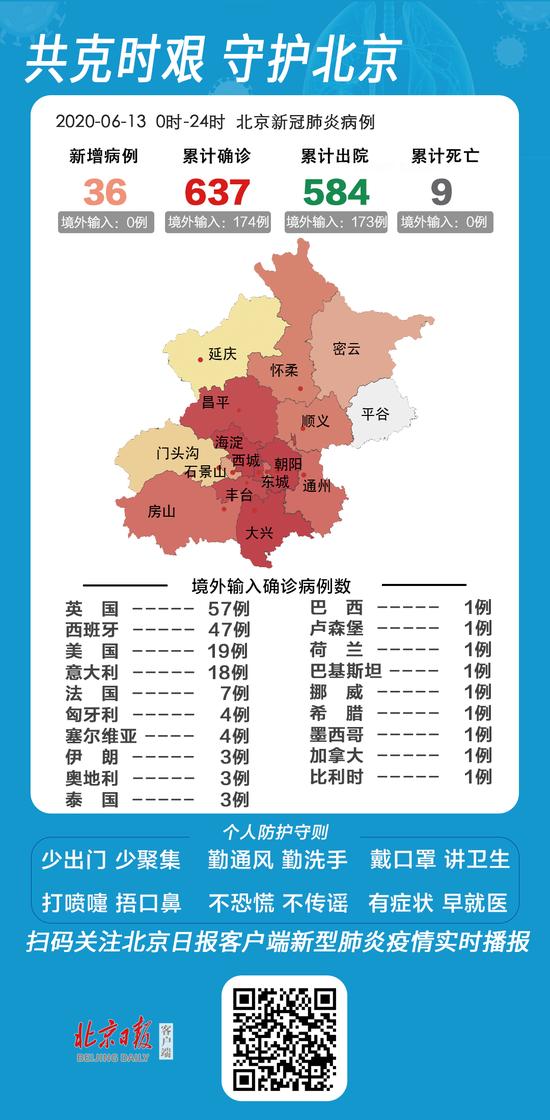 「天富注册」13日新增报告36例天富注册新冠肺炎图片