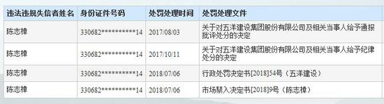 五洋建设董事长陈志樟等5人严重失信 被限乘民航