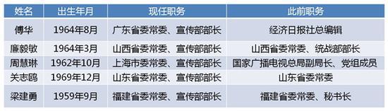 (更新至2018年5月21日,按任职消息发布时间先后排序)