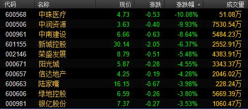 ▲截至发稿,今日地产板块跌幅居前个股