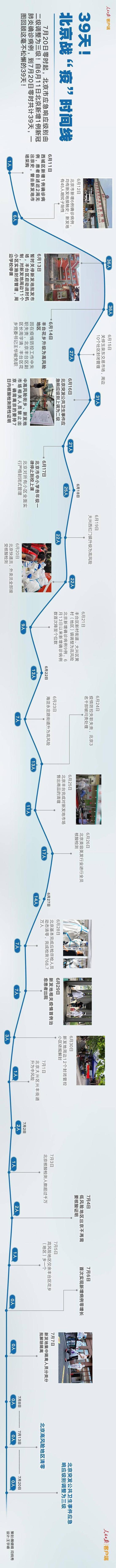 蓝冠:3蓝冠9天北京战疫时间线图片