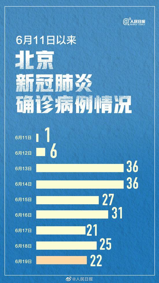 北京6月11日以来新增确诊超天富200例,天富图片