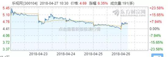 ▲乐视网最近5日股价走势