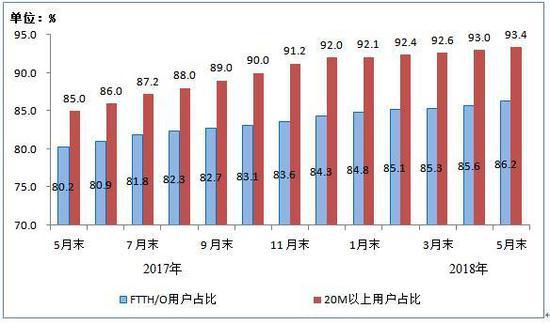 2017年5月末-2018年5月末光纤接入(FTTH/O)和20Mbps及以上接入速率的固定互联网宽带接入用户占比情况