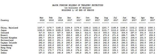 美国财政部公布的主要国家持有美国国债余额。 来源:美国财政部