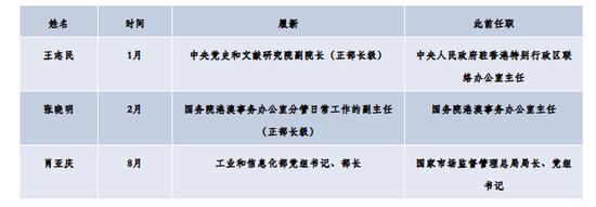 本年超20位地方委员赴任,谁成为新之处党政一把手(图9)
