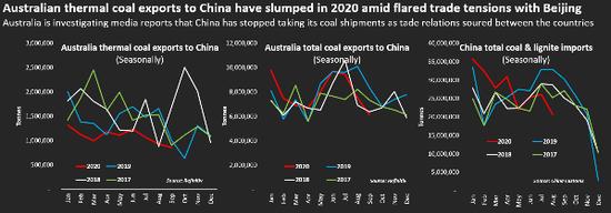 中国叫停澳大利亚煤炭进口?澳总理、部长火速回应