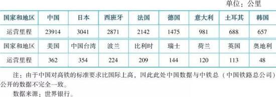 表6 2016年世界高铁运营里程