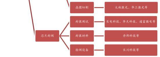 ▲图片:西南证券研报