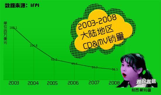 2003至2008内地实体唱片销量趋向。