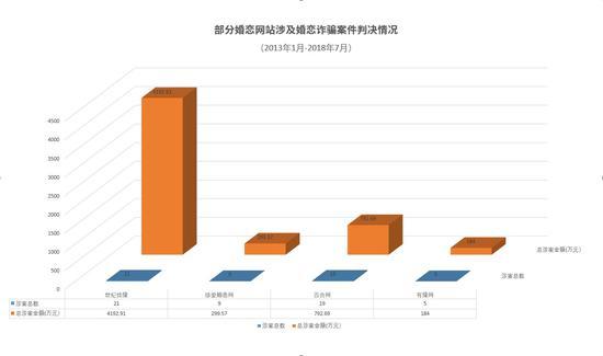 部分婚恋网站涉及婚恋诈骗案件情况澎湃新闻记者 陈兴王 整理